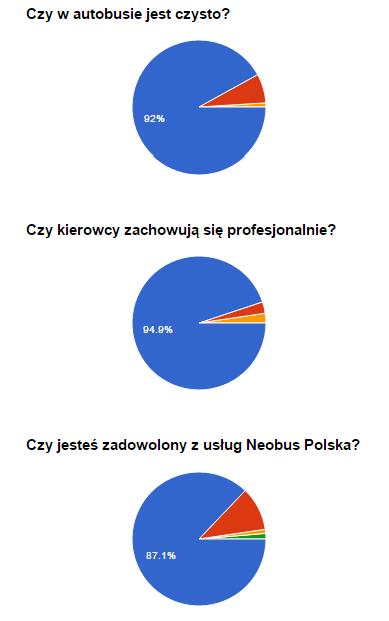 diagramy-neobus